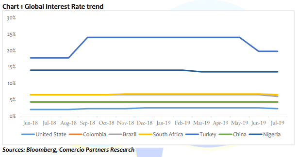 Global Interest rate trend
