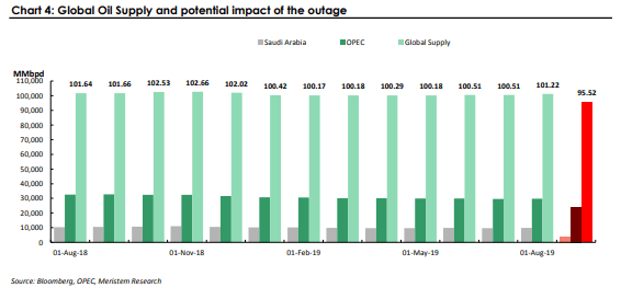 Global Oil supply and potential impact of the outage