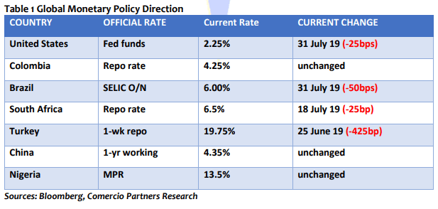 Global monetary policy direction
