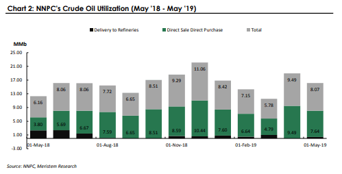 NNPC's crude oil utilization