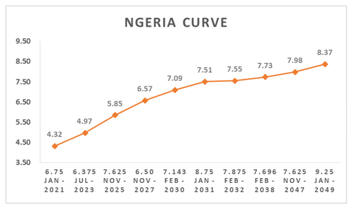 Nigerian Eurobonds Weaken as Trade war Depresses Oil Prices