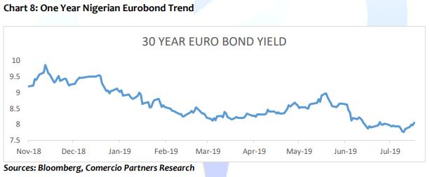 One year Nigerian eurobond trend