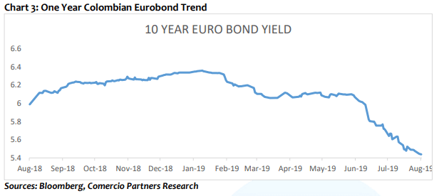One year columbian eurobond trend