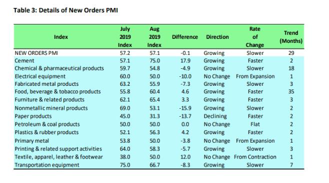 Cementandpharmaceutical productstop list of bestperformingbusinesses in Nigeria–PMI report