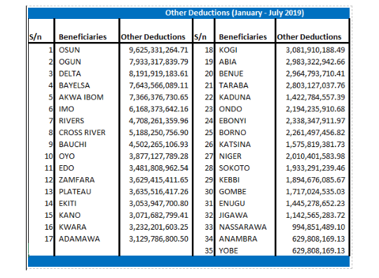 Bail-Out Fund: FG deducts N122 billion from states' account in 7-months [Full-List]
