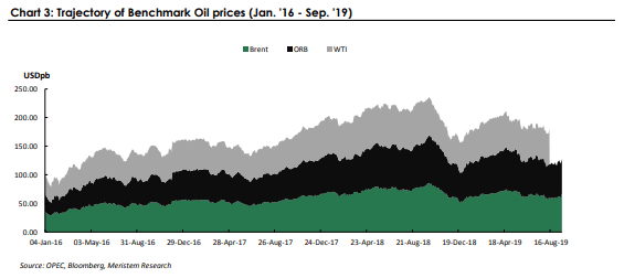 Trajectory of Benchmark Oil prices