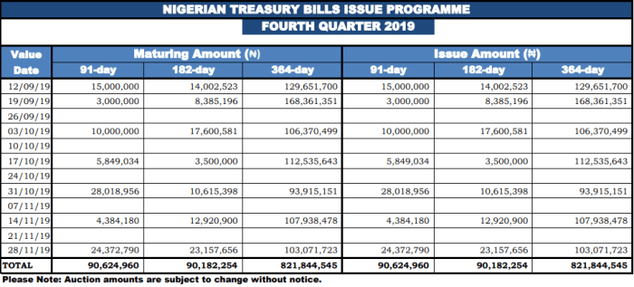 Treasury bills calendar, Treasury, bills, calendar, CBN