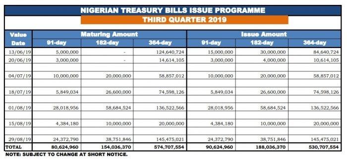 Treasury bills calendar, Treasury, bills, calendar, CBN