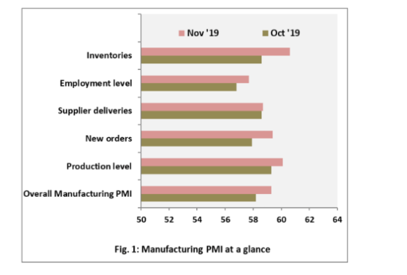 PMI: Nigeria's manufacturing sector gains momentum in November