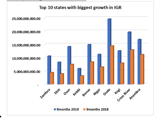IGR: States generate N986.2 billion in 9-month, up by 16.8% [full-list]