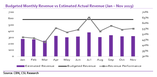 Economy: Will the FG tax reforms support revenues in 2020?
