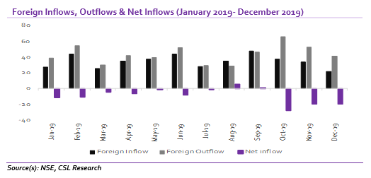 Equities: Foreign investors remain net sellers for second consecutive year