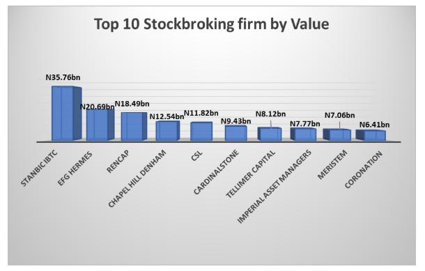 Top 10 Stockbroking firmstraded on stocks worth N138.1 billion in January