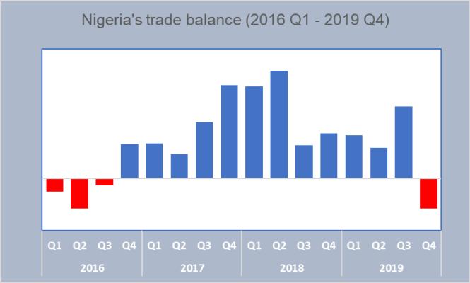 Nigeria's trade balance hits recession low, records N579 billion deficit in Q4 2019