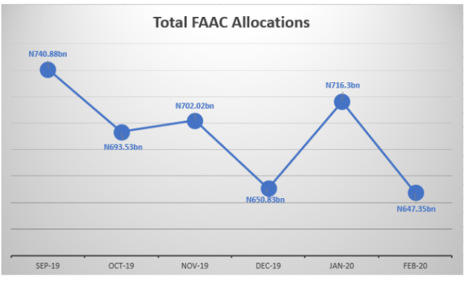 FAAC disburses N647.35 billion in February as allocation drops further