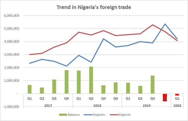 Nigeria's Foreign trade, Q1 2020