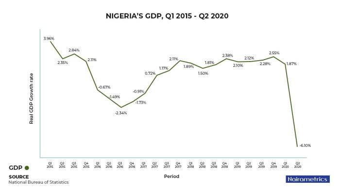 NIGERIAS GDP Q1 2015 Q2 2020