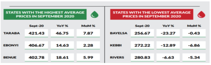 Household kerosene: Price per litre increased by 0.42% month-on-month - NBS