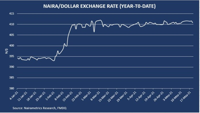 exchange rate gains at nafex window as crypto market crashes to high selloffs Exchange rate gains at NAFEX window as crypto market crashes to high selloffs Exchange rate