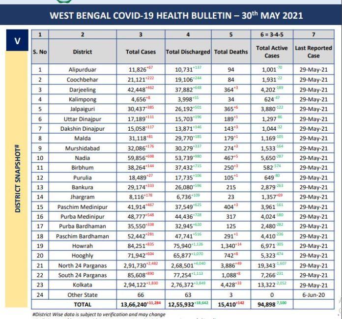 Corona Virus Bulletin of West Bengal 30th May 2021