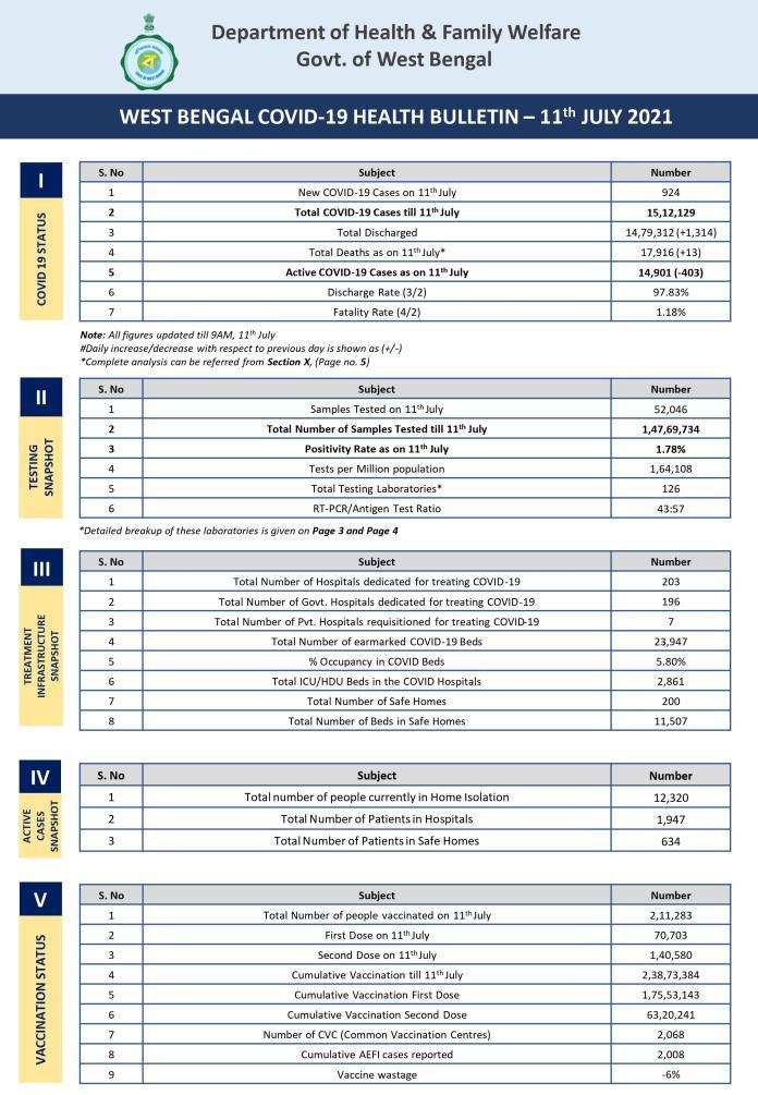Coronavirus Bulletin of West Bengal