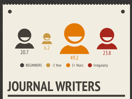 journal writers