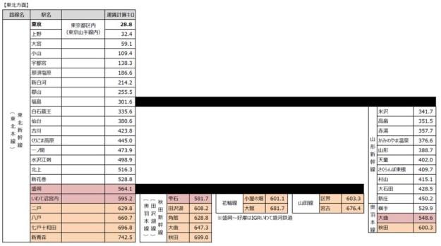 往復割引整理(横浜から北方面)