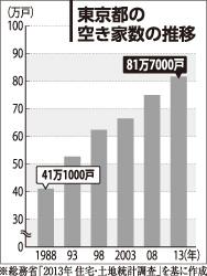 東京都の空き家数の推移