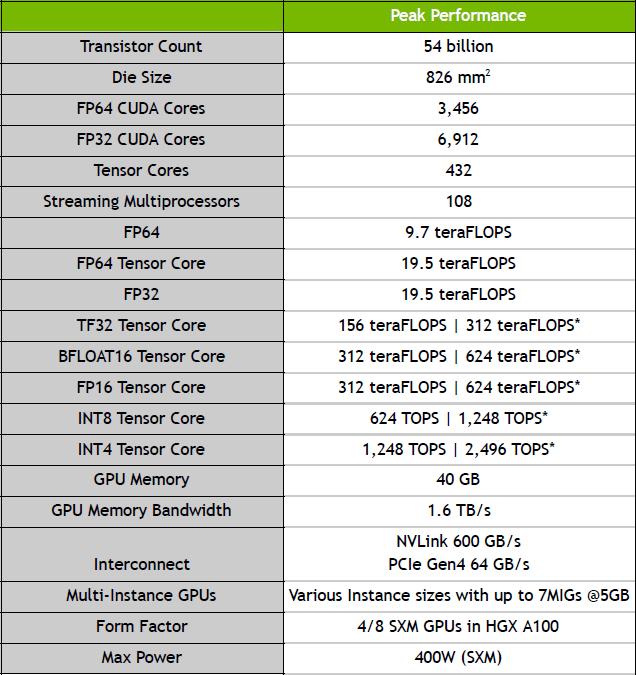 Таблица спецификаций NVIDIA A100 / NVIDIA
