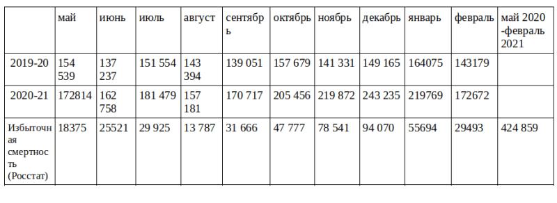 Россия оказалась лидером по пренебрежению масками и дистанцированием. Видимо, это главный фактор рекордной смертности ее граждан от коронавируса