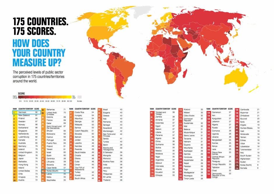 국제투명성기구가 2014년 실시한 세계 부패 인식도 조사 결과. 순위가 높을 수록 청렴하다는 뜻이다. 덴마크는 1위. 한국은 43위였다. 최하위는 북한 등이다 (출처: Curruption Perception Index 2014)