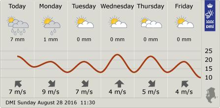 8월5주 덴마크 코펜하겐 및 북부 질랜드 지역 날씨 (출처: 덴마크 기상청)