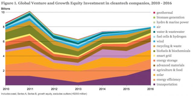2010~2016년 세계 클린테크 업체 투자액 동향(보고서 8쪽)