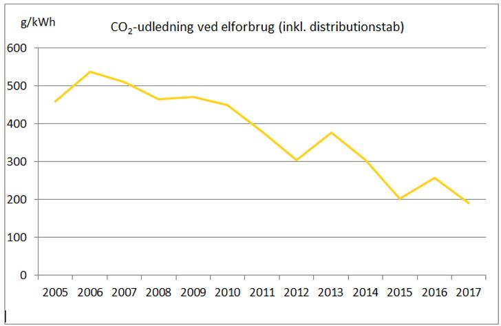 단위 전력 소비량당 CO2 배출량(송전 손실량 포함, Energinet 제공)