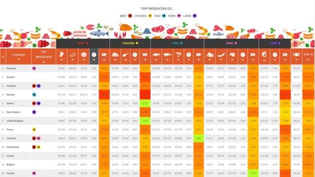 2017 육류 가격 지수(Caterwings 제공)