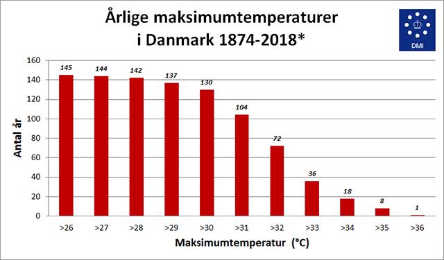 1874년부터 2018년까지 연도별 덴마크 최고 기온 (덴마크 기상청 제공)