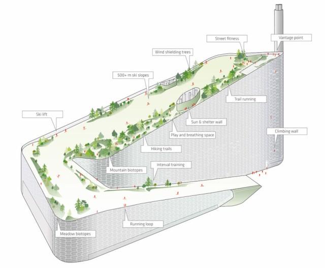 아마게르 바케 옥상 여가시설 설치 개념도(SLA 제공)
