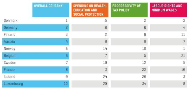 '2018년 불평등 개선 지수' 상위 10개국 (보고서 7쪽 갈무리)