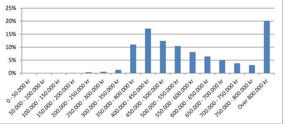 2017년 고액 연봉 제도로 덴마크 VISA를 받은 사람의 연봉 비중. 80만 크로네(1억4천만 원) 이상이 20%다 (덴마크 이민통합청 제공)