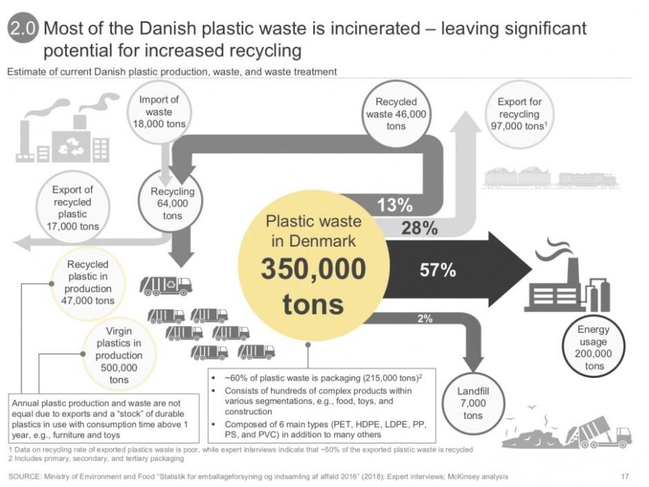 덴마크 플라스틱 폐기물 처리 현황('새 플라스틱 경제: 덴마크에서 연구, 혁신 그리고 비즈니스 기회' 보고서 17쪽 갈무리)