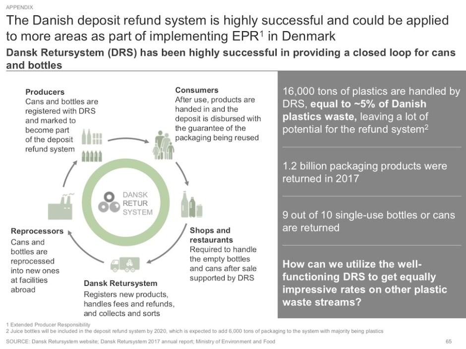 빈병 반납 제도(Dansk Retursystem) 현황 ('새 플라스틱 경제: 덴마크에서 연구, 혁신 그리고 비즈니스 기회' 보고서 12쪽 갈무리)