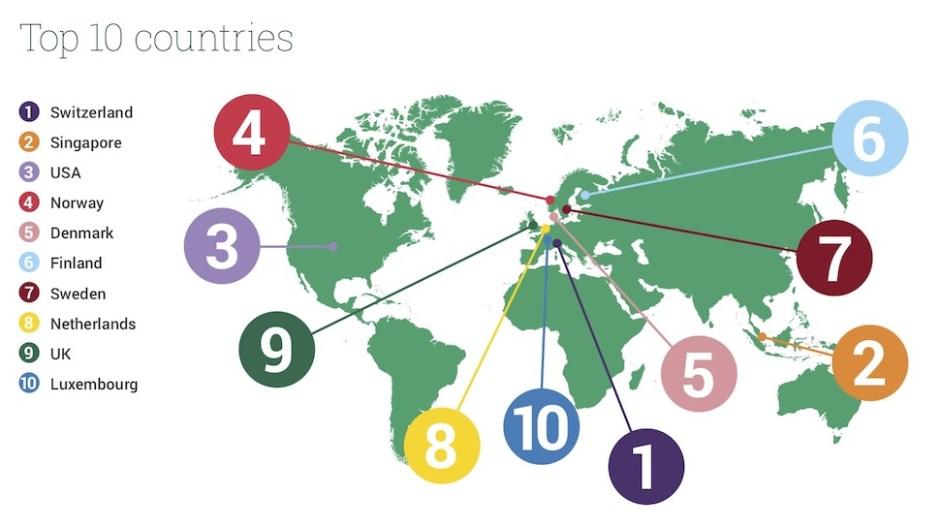2019년 세계 인적자원 경쟁력 지수 10위 국가