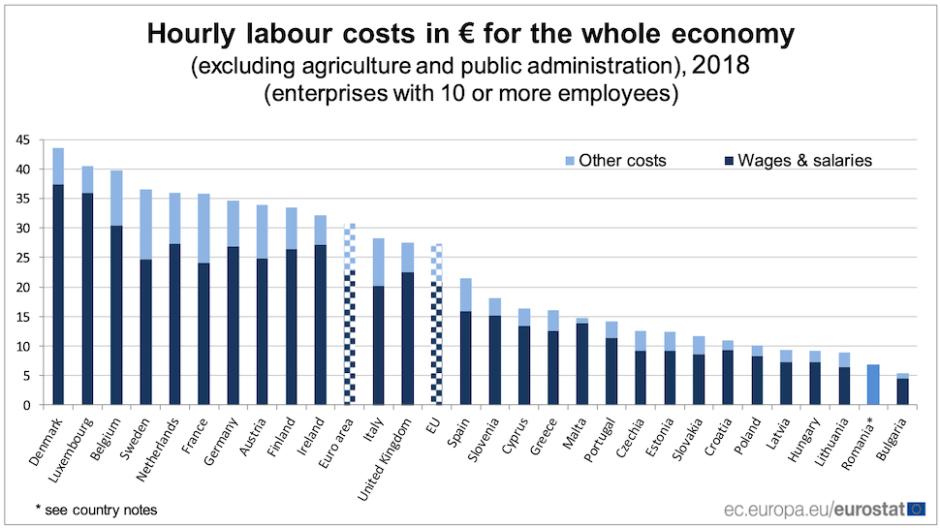 2018년 유럽연합(EU) 회원국 시간당 노동 비용 (유로스태트 제공)