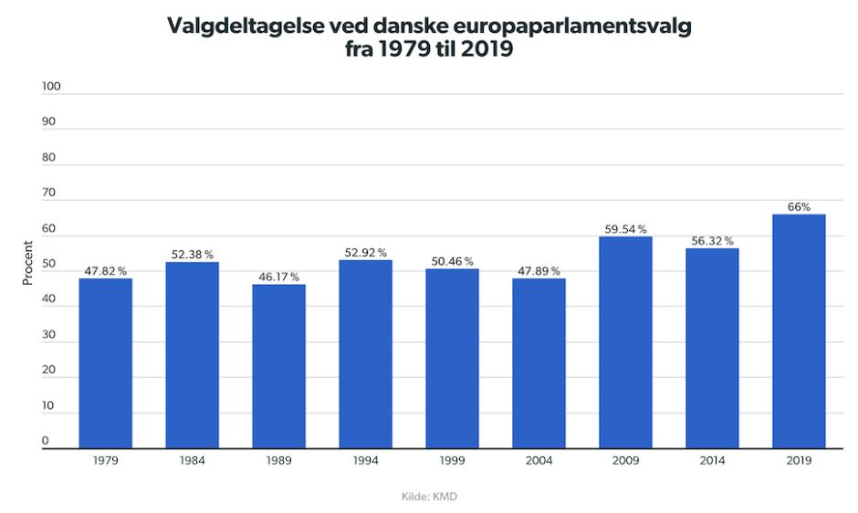 1979년부터 2019년까지 덴마크 유럽의회 선거 투표율(DR 재인용)