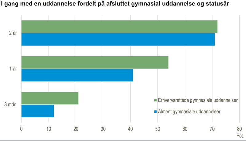 출신 고등학교 별 학업 유예 기간(덴마크 통계청 제공)
