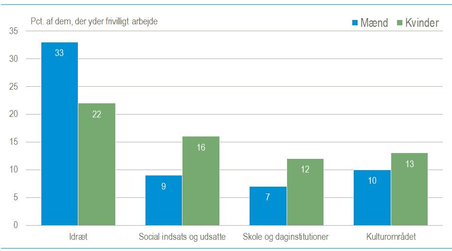 덴마크 성인 남성과 여성 봉사활동 부문별 참가 비율 비교(2019년 1분기 기준, 덴마크 통계청 제공)
