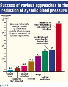 Figure also the truth about high blood pressure naked food magazine rh nakedfoodmagazine
