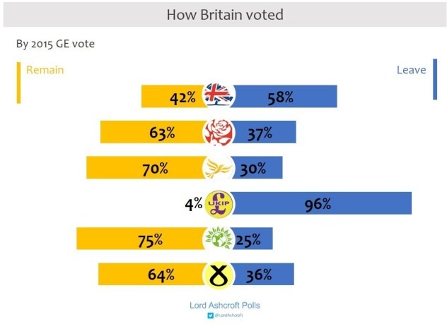 Party Brexit votes- lord ashcroft polls