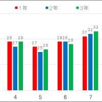 那珂川北中学校 家庭の教育力パワーアップ宣言 「自制心」チェックリスト集計結果 (保護者による4段階評価)