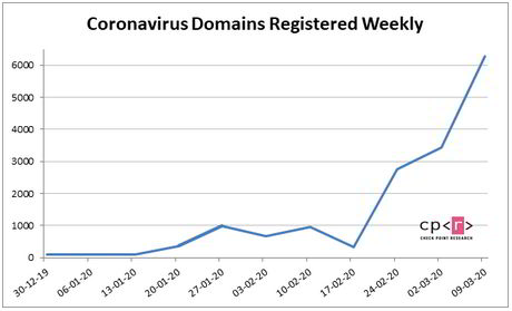 covid-19 coronavirus domains registered weekly